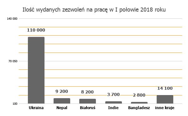 Legalizacja pobytu i pracy cudzoziemców w latach 2017-2018