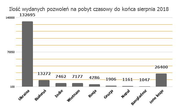 ilość wydanych zezwoleń na pobyt czasowy w 2018 roku
